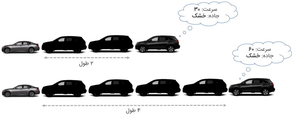 کتاب آیین نامه جدید - روش یک طول اتومبیل برای رعایت فاصله